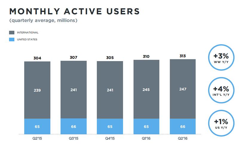 Twitter - Q2 - Havi aktív felhasználó