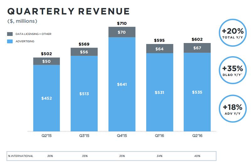 Twitter - Q2 - Negyedéves bevételek összesen