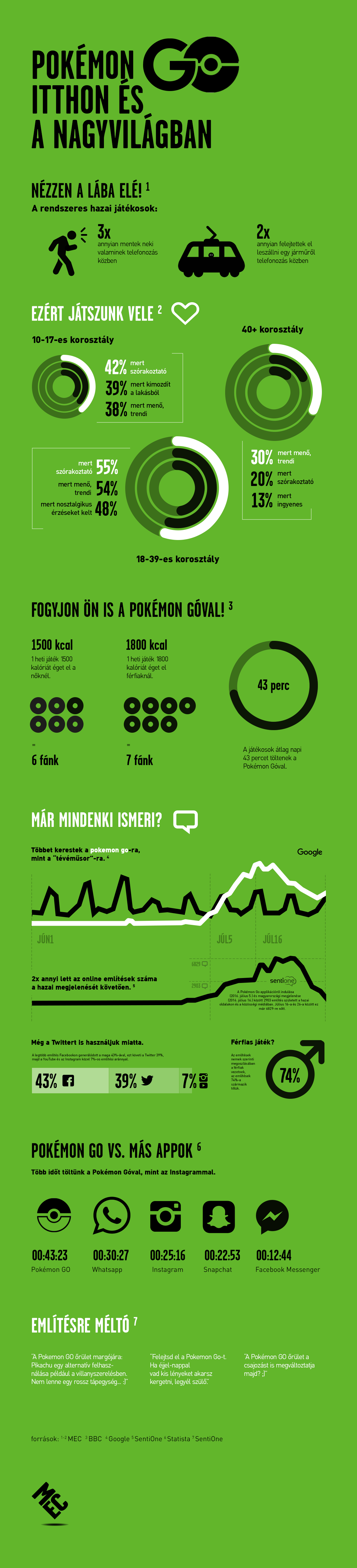 Pokémon Go - Magyar infografika